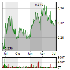 CHINA TELECOM Aktie Chart 1 Jahr