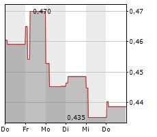 CHINA TELECOM CORP LTD Chart 1 Jahr