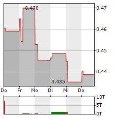 CHINA TELECOM Aktie 5-Tage-Chart