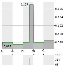CHINA TOWER Aktie 5-Tage-Chart
