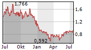 CHINASOFT INTERNATIONAL LIMITED Chart 1 Jahr