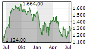 CHIPOTLE MEXICAN GRILL INC Chart 1 Jahr