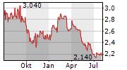 CHIYODA CORPORATION Chart 1 Jahr