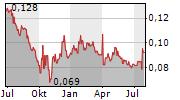 CHONGQING IRON & STEEL CO LTD Chart 1 Jahr