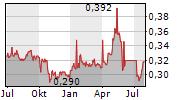 CHONGQING RURAL COMMERCIAL BANK CO LTD Chart 1 Jahr