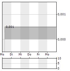 CHOOM Aktie 5-Tage-Chart