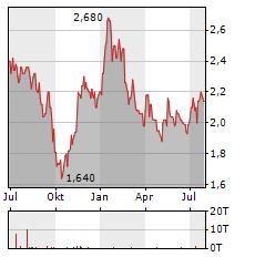 CHORUS AVIATION Aktie Chart 1 Jahr