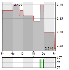 CHORUS AVIATION Aktie 5-Tage-Chart