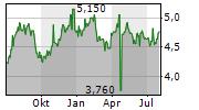 CHORUS LIMITED Chart 1 Jahr