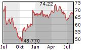 CHR HANSEN HOLDING A/S Chart 1 Jahr
