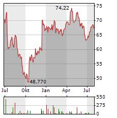 CHR HANSEN Aktie Chart 1 Jahr