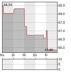 CHR HANSEN Aktie 5-Tage-Chart