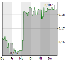 CHROMOGENICS AB Chart 1 Jahr