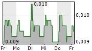 CHROMOGENICS AB 5-Tage-Chart