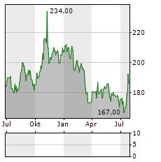 CHUBB Aktie Chart 1 Jahr