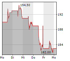 CHUBB LIMITED Chart 1 Jahr