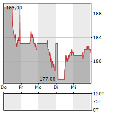 CHUBB Aktie 5-Tage-Chart