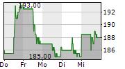 CHUBB LIMITED 5-Tage-Chart