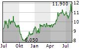 CHUBU ELECTRIC POWER CO INC Chart 1 Jahr