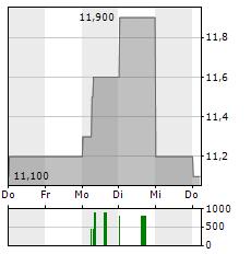CHUBU ELECTRIC POWER Aktie 5-Tage-Chart