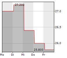 CHUGAI PHARMACEUTICAL CO LTD Chart 1 Jahr