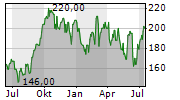 CHURCHILL DOWNS INC Chart 1 Jahr