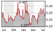 CI GAMES SA Chart 1 Jahr
