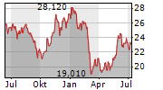 CIE AUTOMOTIVE SA Chart 1 Jahr