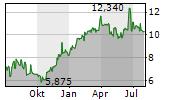 CIECH SA Chart 1 Jahr
