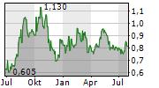 CIELO SA ADR Chart 1 Jahr