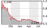 CIELO WASTE SOLUTIONS CORP Chart 1 Jahr
