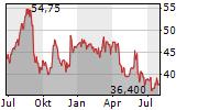 CIENA CORPORATION Chart 1 Jahr