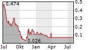 CIFI HOLDINGS GROUP CO LTD Chart 1 Jahr
