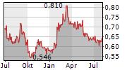 CIG PANNONIA LIFE INSURANCE PLC Chart 1 Jahr