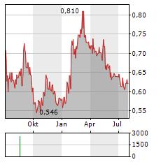 CIG PANNONIA Aktie Chart 1 Jahr