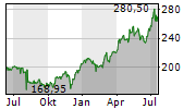 CIGNA CORPORATION Chart 1 Jahr