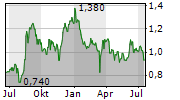CIMC ENRIC HOLDINGS LTD Chart 1 Jahr