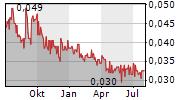 CINDA INTERNATIONAL HOLDINGS LTD Chart 1 Jahr