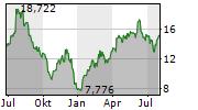 CINEMARK HOLDINGS INC Chart 1 Jahr