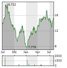 CINEMARK Aktie Chart 1 Jahr