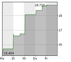 CINEMARK HOLDINGS INC Chart 1 Jahr