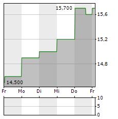 CINEMARK Aktie 5-Tage-Chart