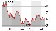 CINEPLEX INC Chart 1 Jahr