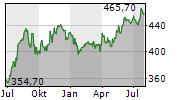 CINTAS CORPORATION Chart 1 Jahr