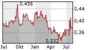CIR SPA COMPAGNIE INDUSTRIALI RIUNITE Chart 1 Jahr