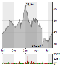 CISCO SYSTEMS INC Jahres Chart