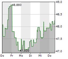 CISCO SYSTEMS INC Chart 1 Jahr