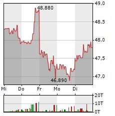 CISCO Aktie 1-Woche-Intraday-Chart