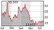 CITI TRENDS INC Chart 1 Jahr