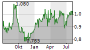 CITIC LIMITED Chart 1 Jahr